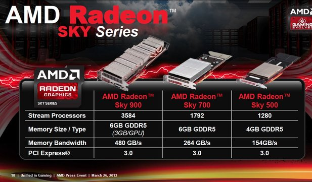 AMD Radeon Sky für 3D-Cloud-Gaming.