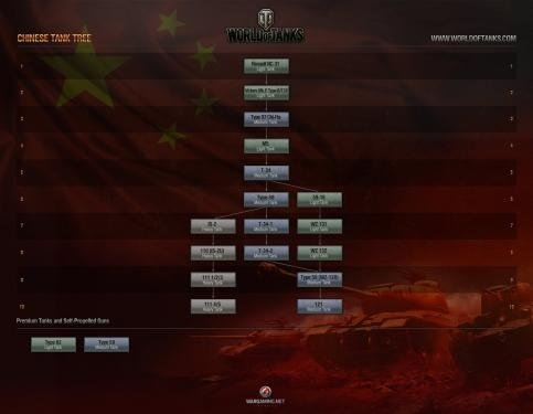 Der Techtree der Chinesen aus World of Tanks.