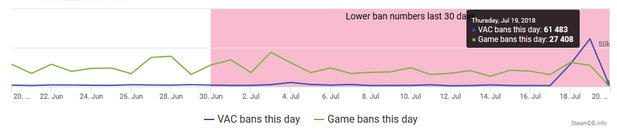 Graph der VAC- und Game-Bans via SteamDB