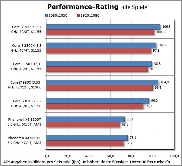 Performance Rating :