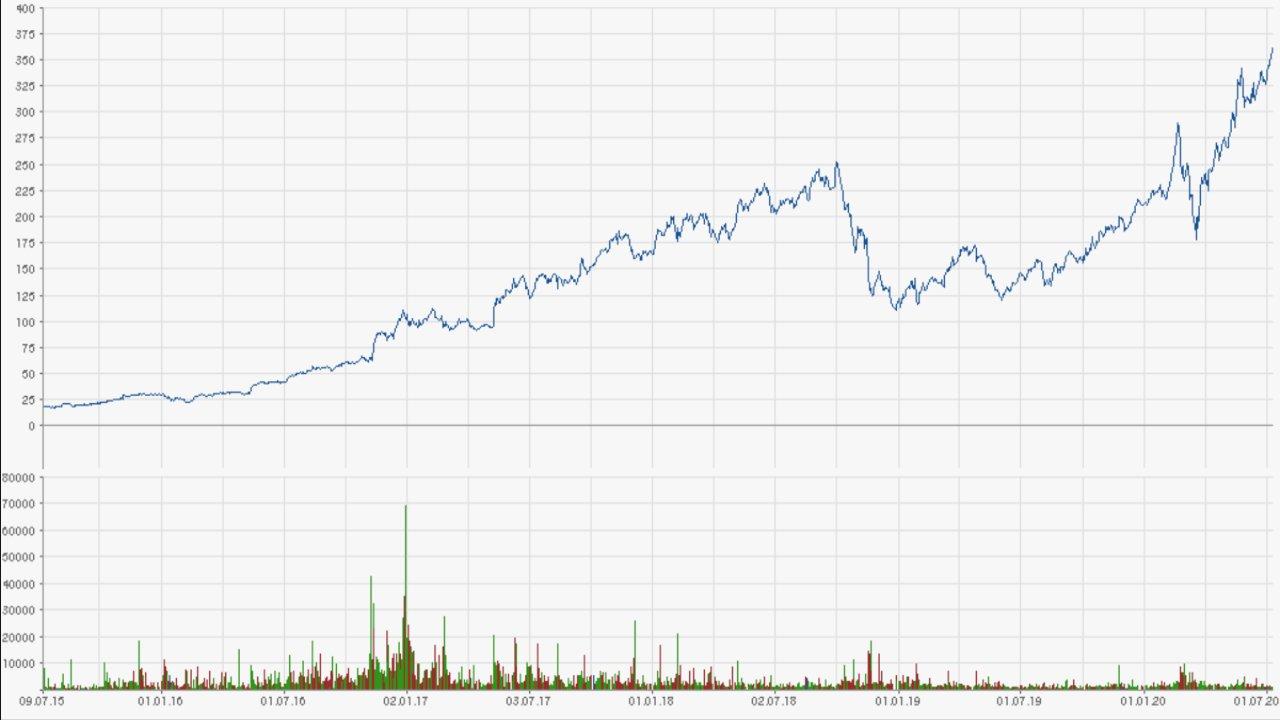 Nvidia Aktienkurs