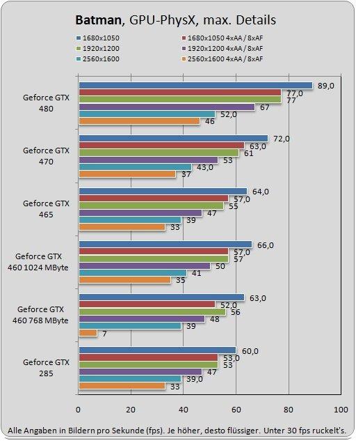 nvidia geforce gtx 460 im benchmark test pcie. Black Bedroom Furniture Sets. Home Design Ideas